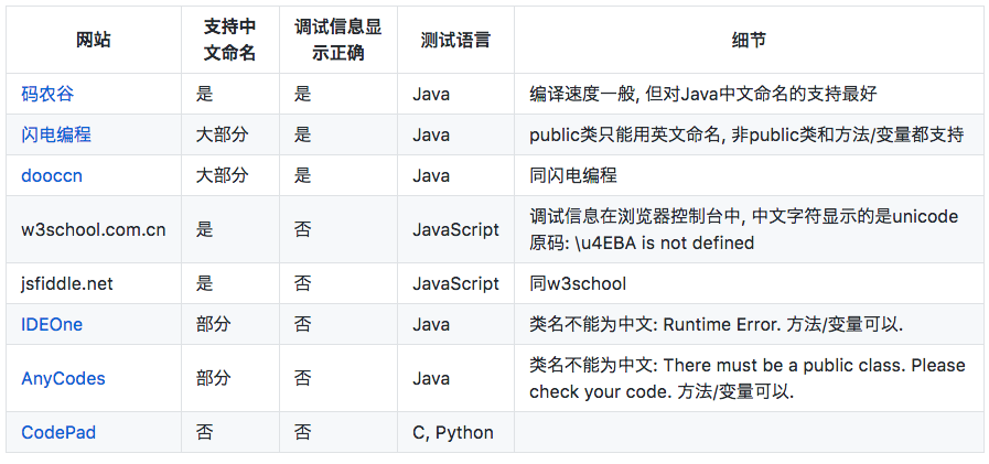 在线编程网站对中文代码支持