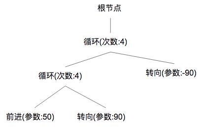 2018_01_02_zlogo多层循环语法树