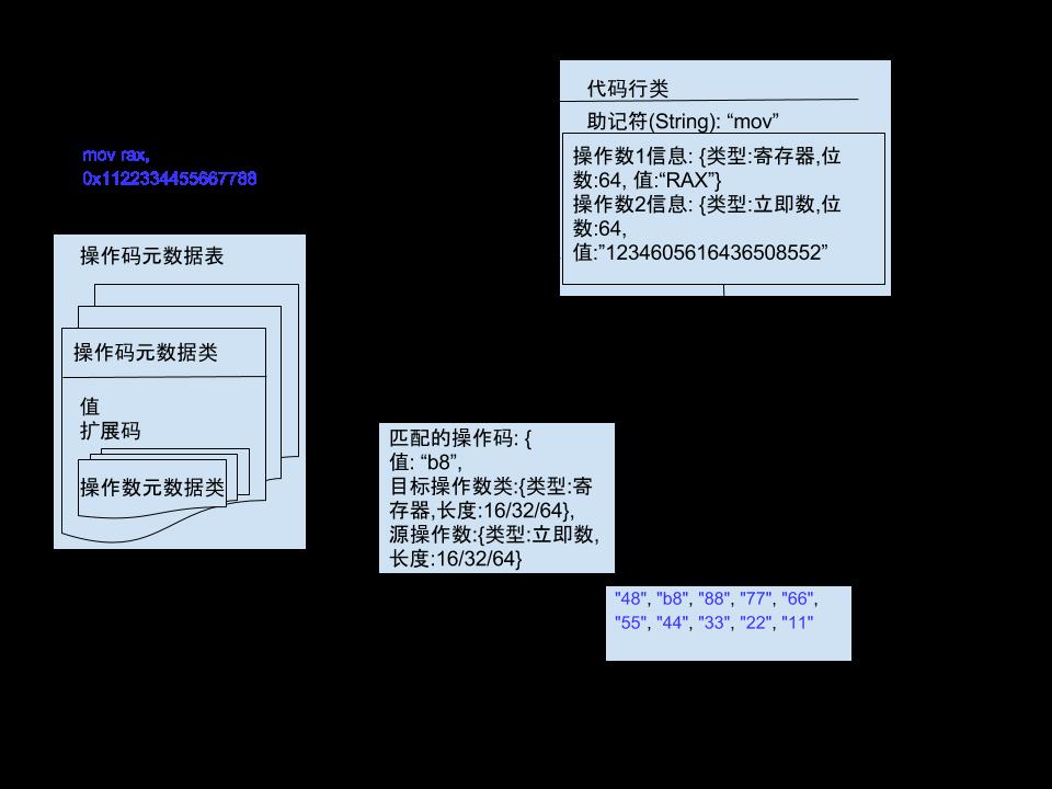 2018_01_03_assembler汇编器设计草图-示例