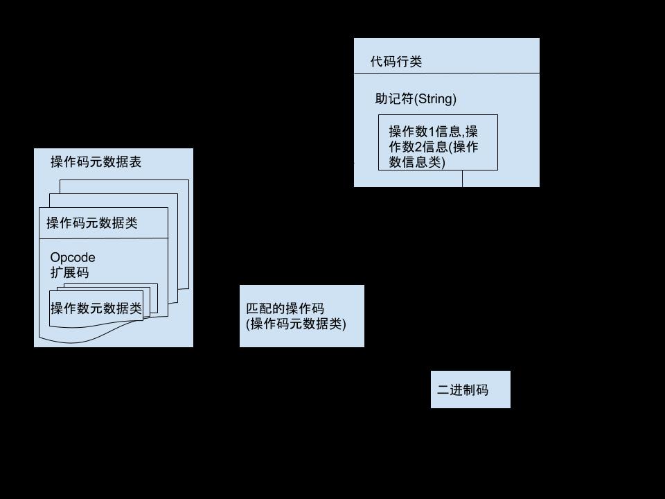 2018_01_03_assembler汇编器设计草图