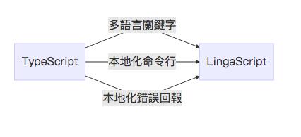 2019-03-14-LingaScript原理